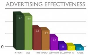advertising-effectiveness